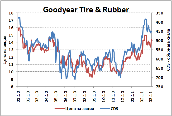 Good Year Tire and Rubber