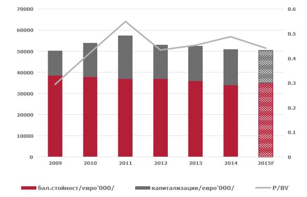 Пазарна капитализация и балансова стойност на активите. Източник: Отчетите на компанията