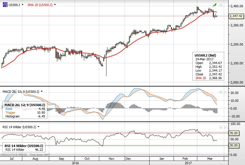 S&P 500 (Източник: ELANA Global Trader)