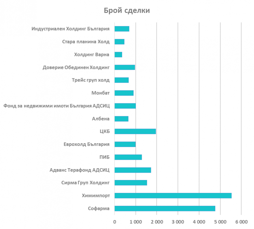 Брой сделки на компаниите от SOFIX