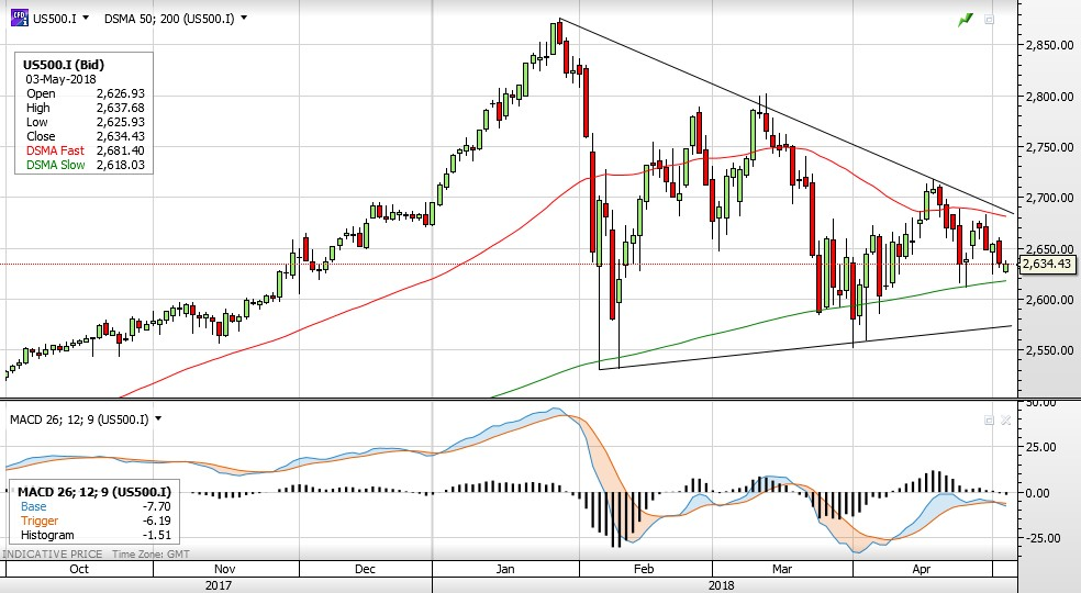 Движение на щатският индекс S&P 500 (Източник: ELANA Global Trader)