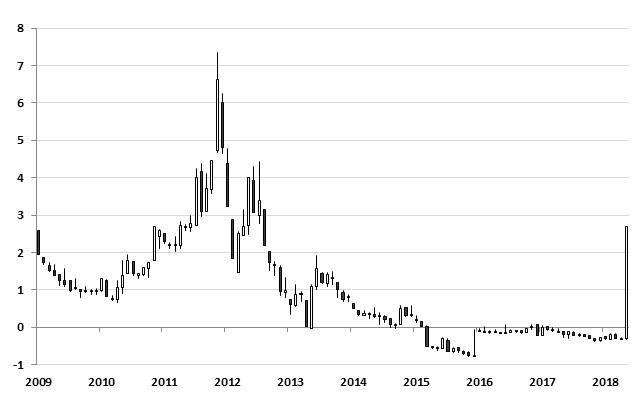 Доходност на 2-год. облигации на Италия в % (Източник: Bloomberg)
