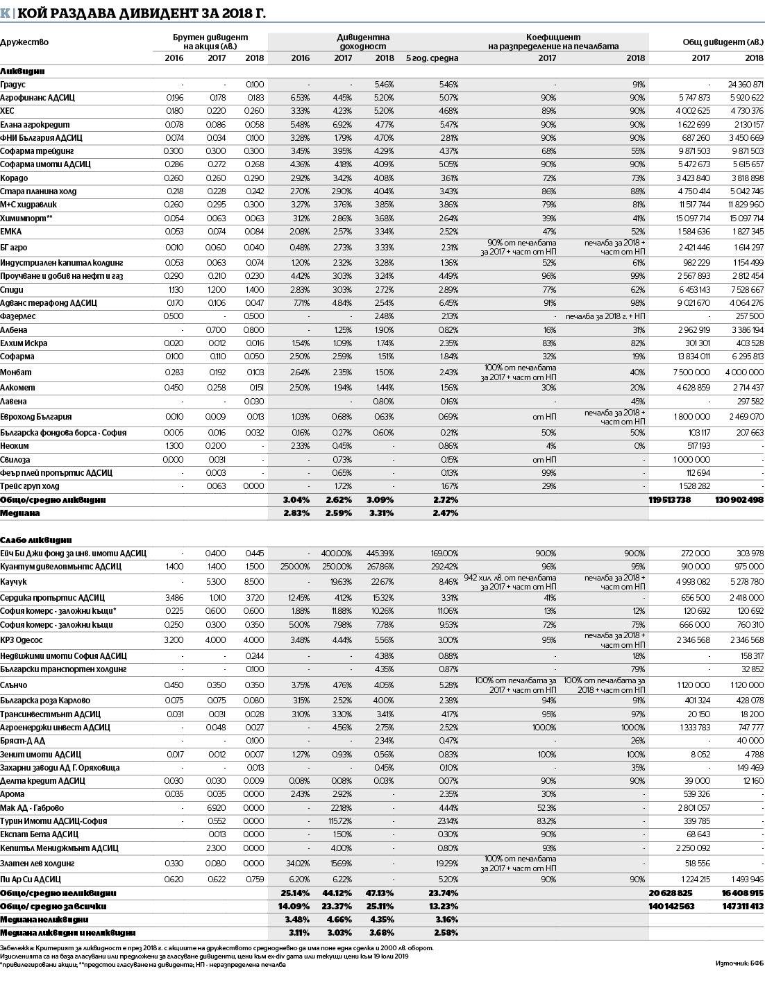 Кои компании на БФБ раздадоха дивиденти за 2018 г. (данни: БФБ)