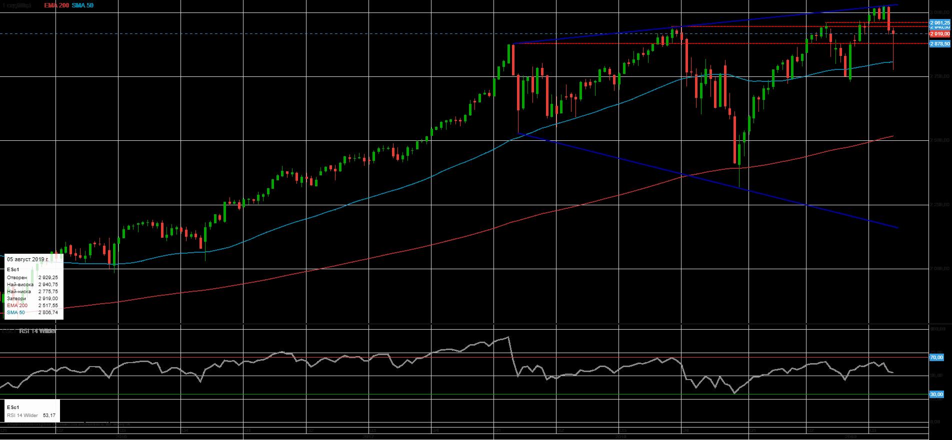 Седмична графика на S&P 500 (Източник: ELANA Global Trader)