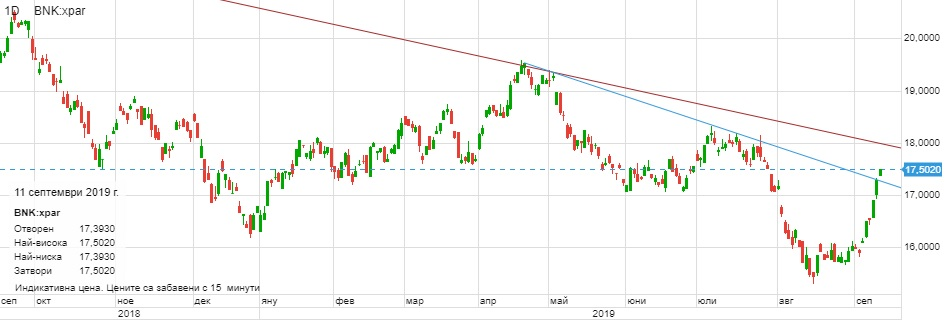 Борсово търгуван фонд на банките в Euro Stoxx 600