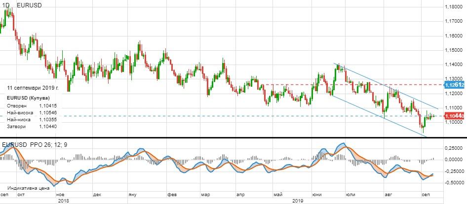 Дневна графика EUR/USD