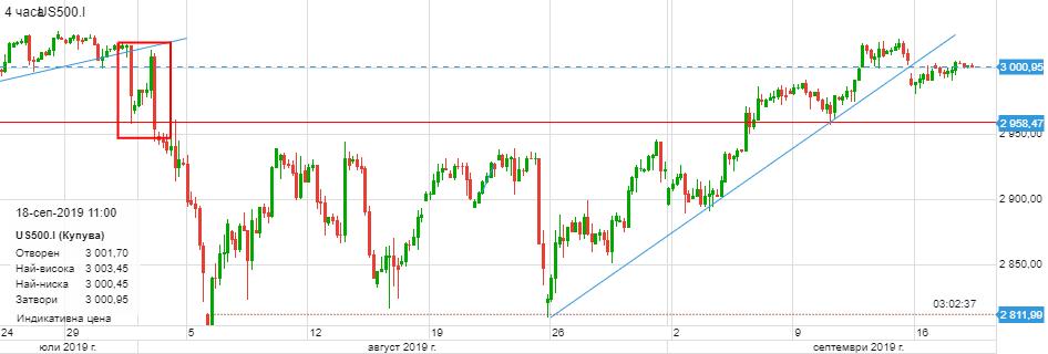 Графика на S&P 500