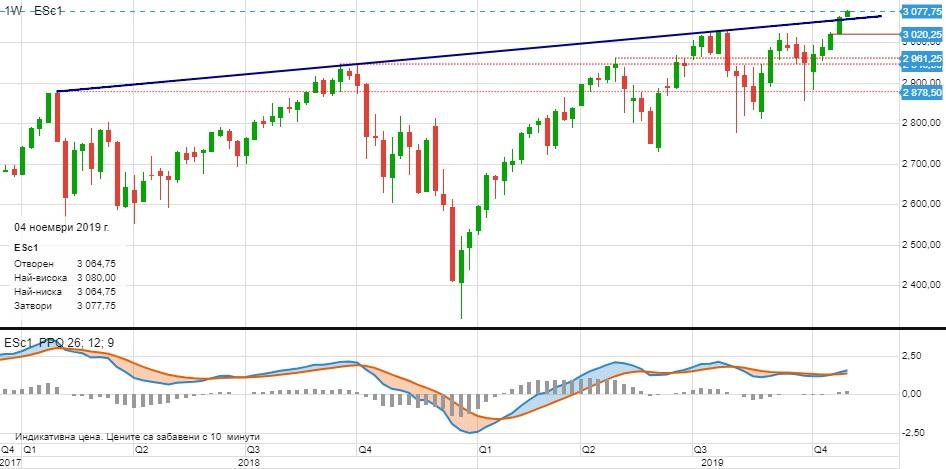 Фючърс на индекса S&P 500 (Източник: ELANA Global Trader)