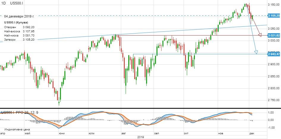Графика на американския индекс S&P 500 (Източник: ELANA Global Trader)