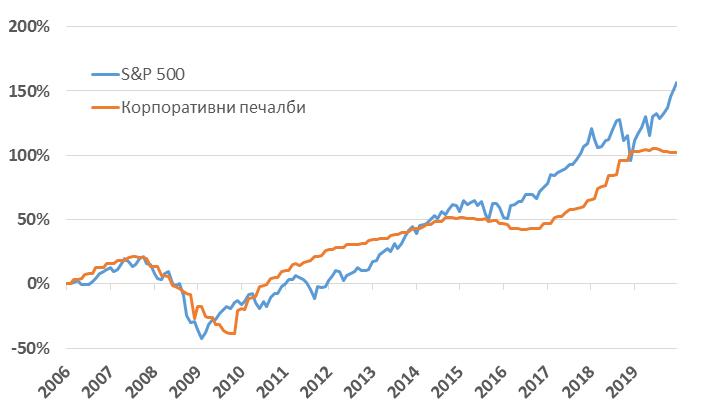 Сравнение на ръста на печалбите и на индекса S&P 500 (Източник: Bloomberg; изчисления: ЕЛАНА Трейдинг)