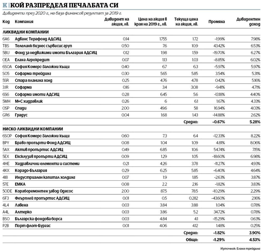 Компании на БФБ, които разпределят дивидент (Таблица: Капитал)
