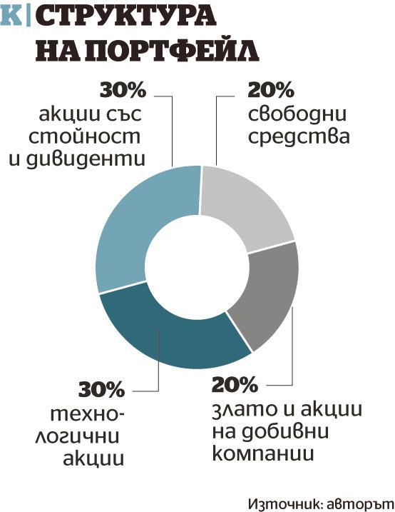 Структура на портфейл