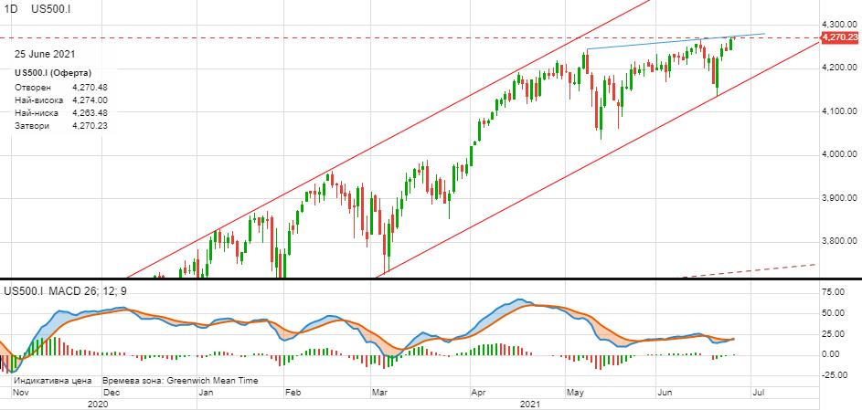 Представяне на S&P 500